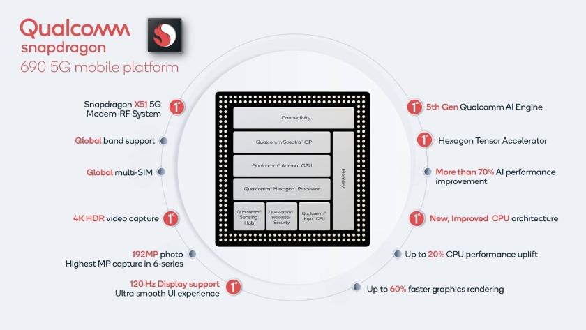 Qualcomm Snapdragon 690